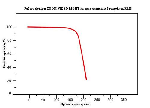 Фонарь Intova Zoom Video Light