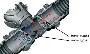 Лепестковые клапаны вдоха и выдоха регулятора Aqua Lung Mistral