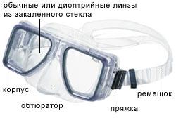 Элементы маски