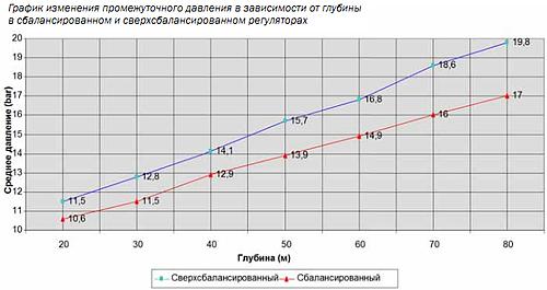 график дайвинг регулятор