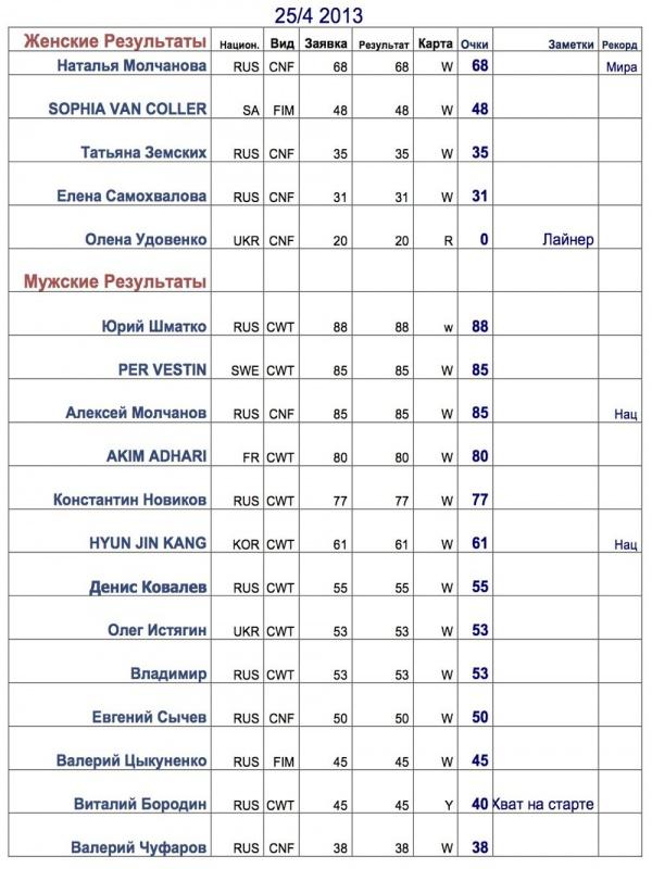 Чемпионат России по нырянию в глубину, Дахаб — 2013.