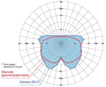 Снаряжение для дайвинга - Маска TUSA Concero (M-17)